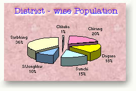 District - wise population